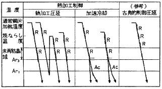 図1 熱加工制御