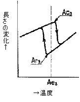 図2 変態点[a)純鉄]