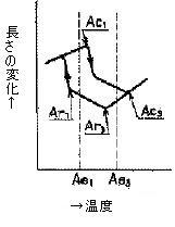 図2 変態点[b)亜共析鋼]