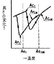 図2 変態点[c)過共析鋼]
