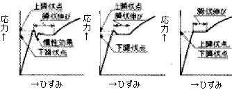 図2 降伏点及び降伏伸び