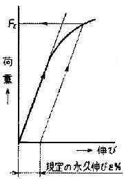 図3 耐力(a.オフセット法)