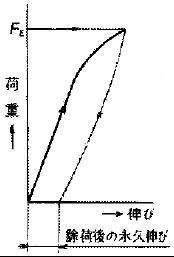 図3 耐力(b.永久伸び法)