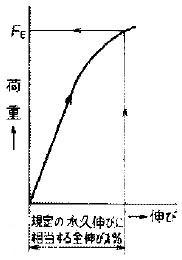 図3 耐力(c.全伸び法)