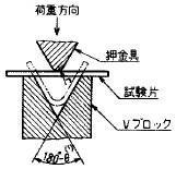 図6 Vブロック法
