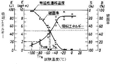 図12 破面遷移温度及びエネルギー遷移温