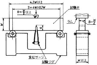 図13 3点曲げによるK1c試験