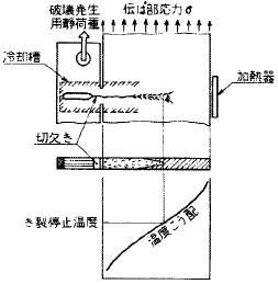 図18 二重引張試験