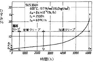 図23 ステンレス鋼SUS304Hの引張クリープ曲線の例