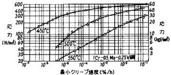 図24 1Cr-0.5Mo-0.25V鋼の応力-最小クリープ速度線図の例