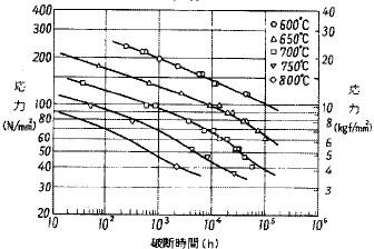 図25 ステンレス鋼SUS304Hの応力-クリープ破断時間線図の例