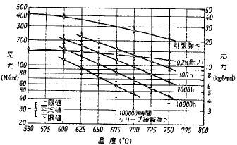 図26 ステンレス鋼SUS304Hのクリープ破断についての設計曲線の例