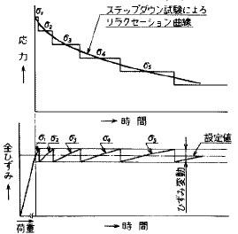 図27 ステップダウン試験