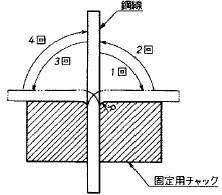図31 鋼線の繰返し曲げ試験