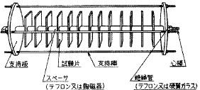 図35 スプール試験の試験片設置方法の例