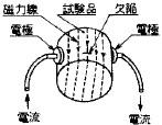 図38 直角通電法