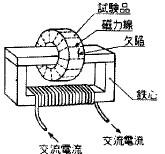 図43 磁束貫通法
