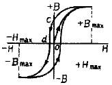 g図44 ヒステリシス曲線